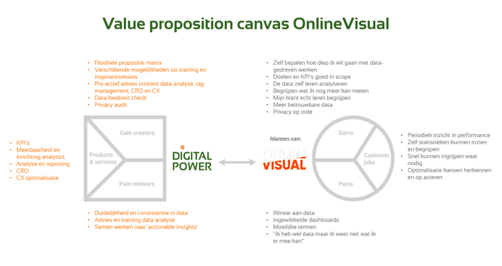 Value Proposition Canvas Onlinevisual 1